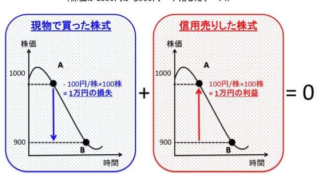 優待クロス(つなぎ売り)の概念図