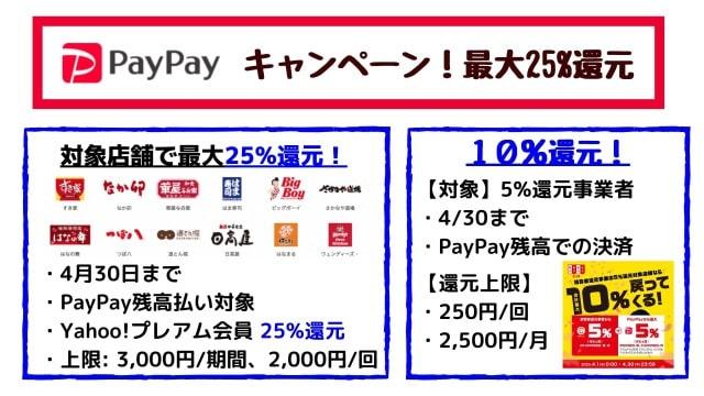 PayPay(ペイペイ)キャンペーン【2020年4月】飲食店で最大25%還元!その他も10%還元!