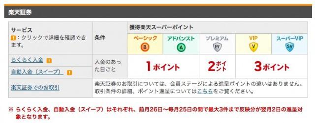 ハッピープログラム(楽天証券)