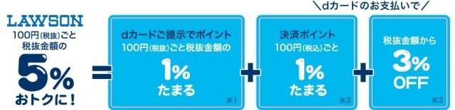 【dカード】ローソンなら5%お得!