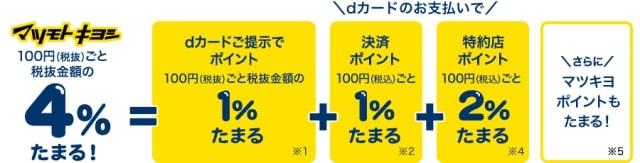 【dカード】マツモトキヨシなら5%お得!