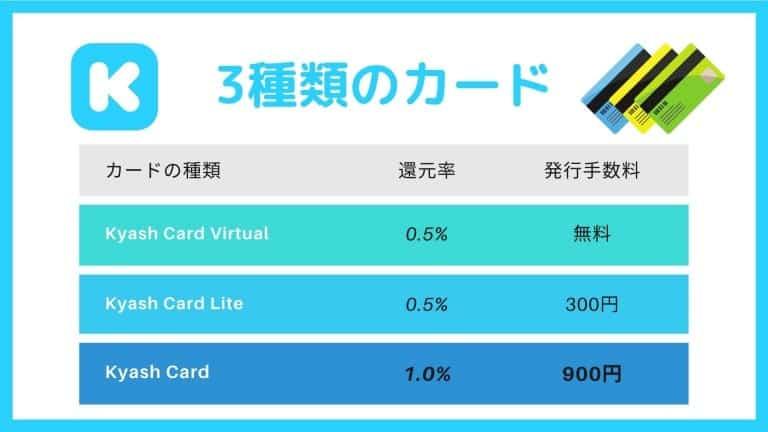 Kyashには3種類のカードがある