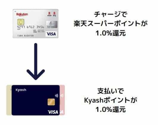 楽天カード→Kyashへのチャージ