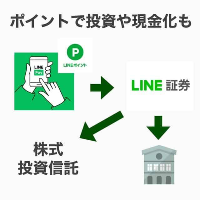 LINE Pay経由でLINE証券へ(ポイント利用可)