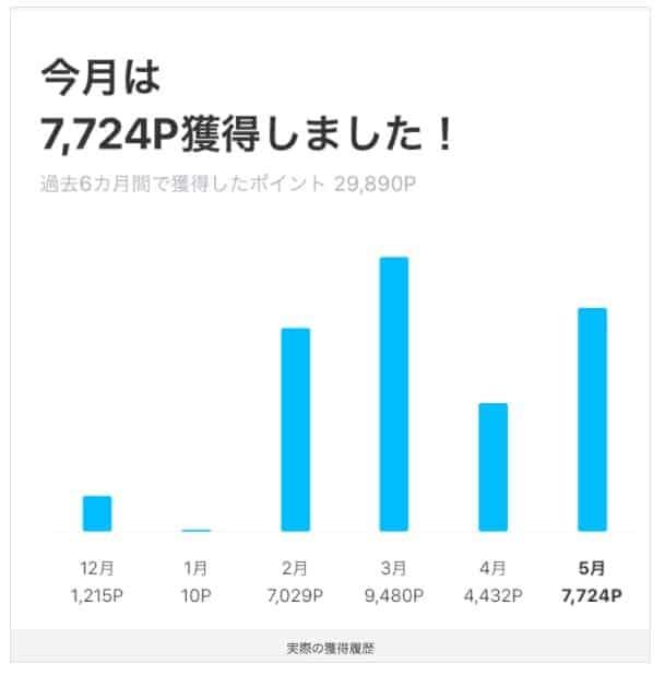 とりちゃんのLINEポイント獲得履歴