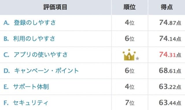 【メルペイ】オリコン顧客満足ランキング