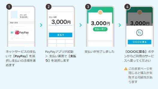 オンラインでの支払方法