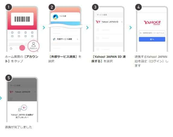Yahoo!IDとの連携