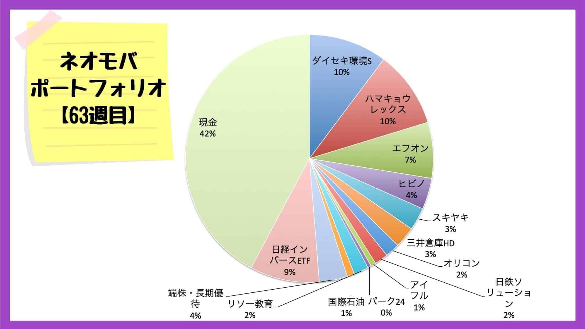 ネオモバでの保有銘柄・ポートフォリオ【2020年7月31日】