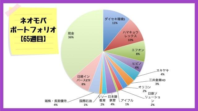 ネオモバでの保有銘柄・ポートフォリオ【2020年8月14日】