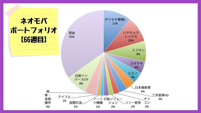 ネオモバでの保有銘柄・ポートフォリオ【2020年8月21日】