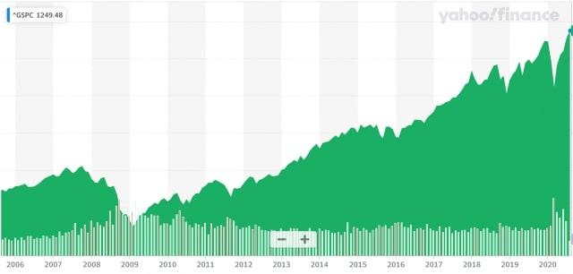 S&P500の過去15年の値動き