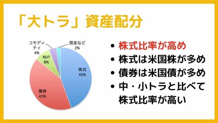 大トラの資産配分【トラノコ運用コース・ファンド】