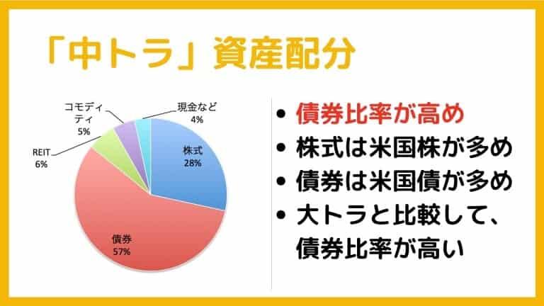 中トラの資産配分【トラノコ運用コース・ファンド】