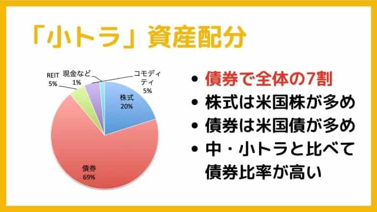 小トラの資産配分【トラノコ運用コース・ファンド】