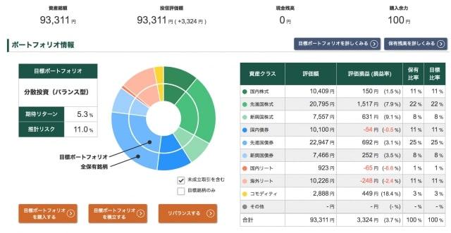 投信工房ポートフォリオ【2020年8月7日】