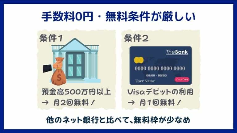 あおぞら銀行BANK支店のデメリット3:ATMや振込手数料の無料枠が少ない