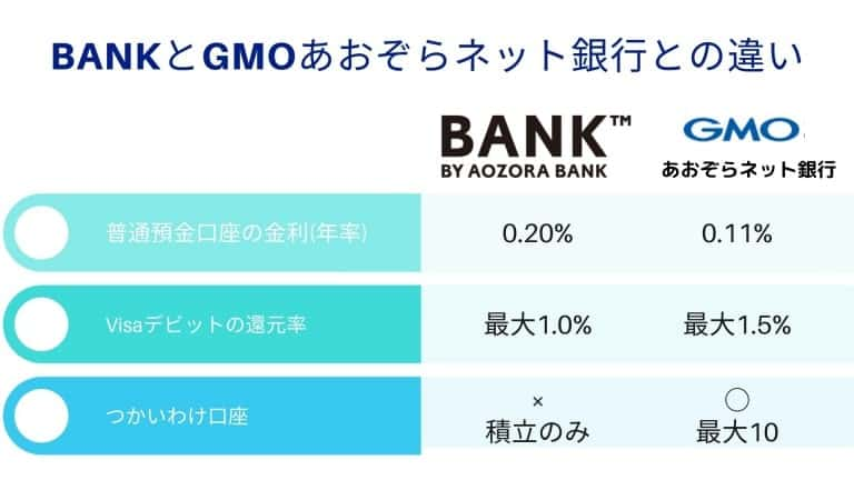 あおぞら銀行BANK支店とGMOあおぞらネット銀行との違い・比較