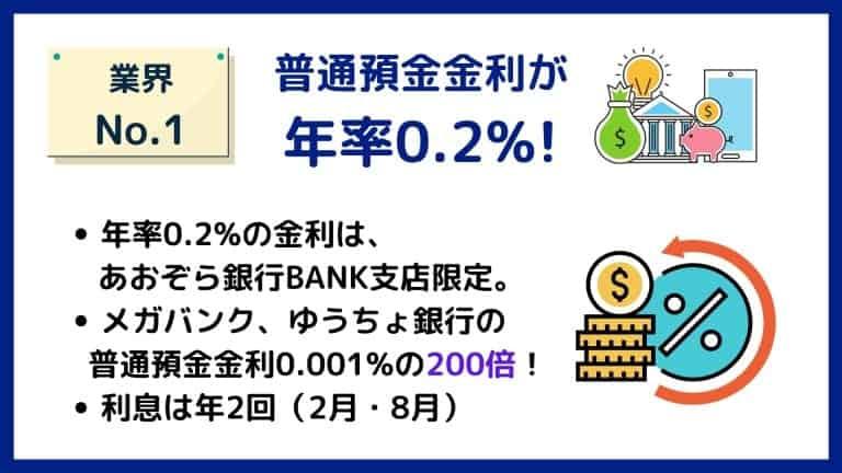 普通預金金利が0.2%と国内最高水準