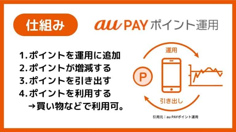 au PAYポイント運用の仕組み