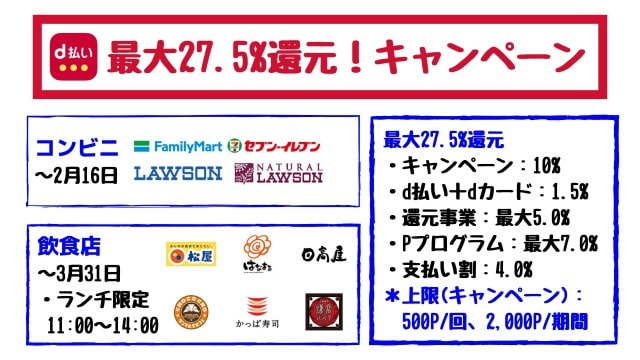 d払いのお得なキャンペーン【2020年3月】飲食店で最大27.5%還元!