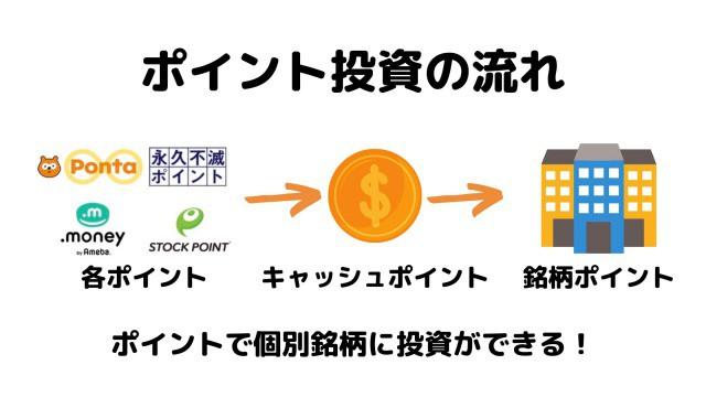 StockPoint for CONNETでのポイント投資の流れ