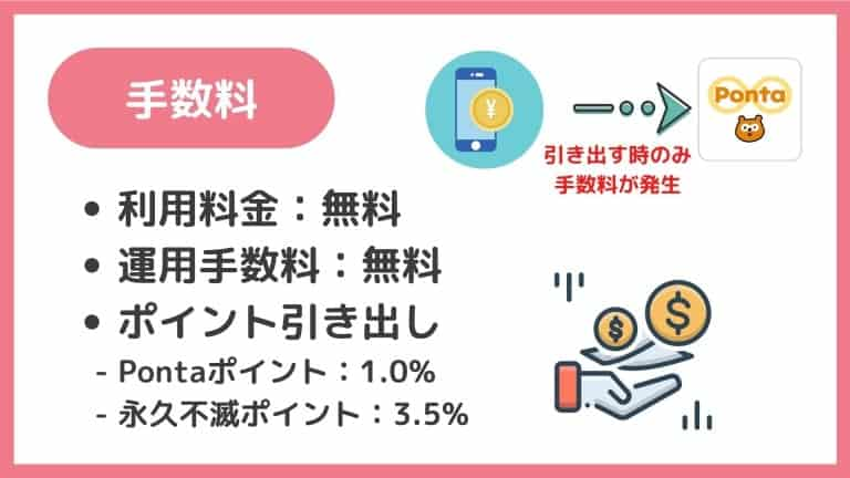 StockPoint for CONNECTの手数料