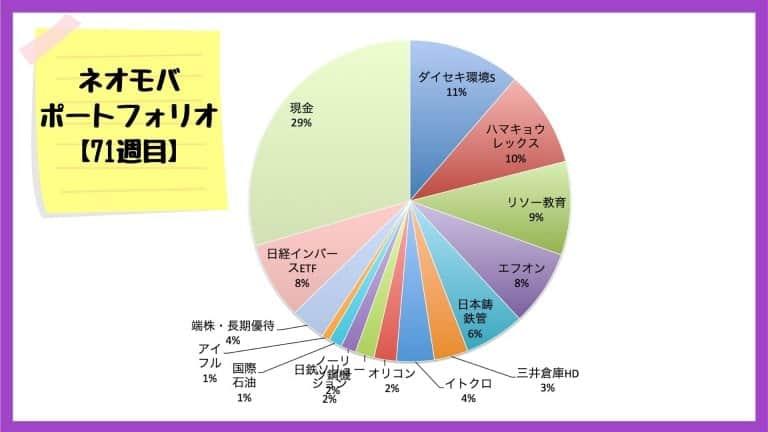 ネオモバでの保有銘柄・ポートフォリオ【2020年9月25日】