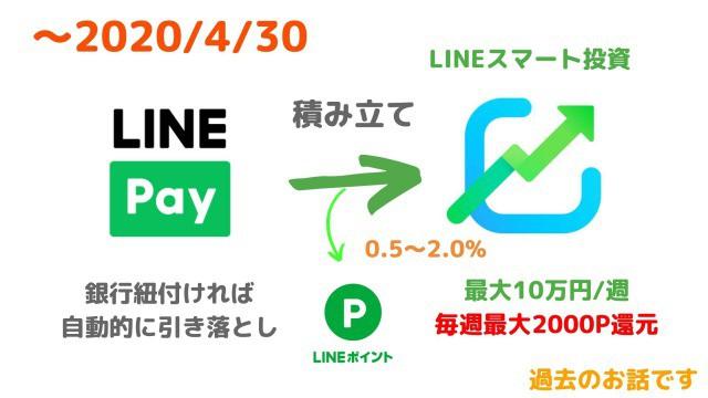 LINE Pay 2%還元の過去