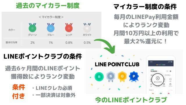 LINEマイカラー制度 LINEポイントクラブ