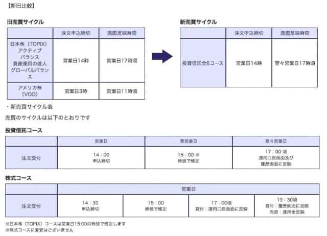 永久不滅ポイント運用のスケジュール変更 20201105