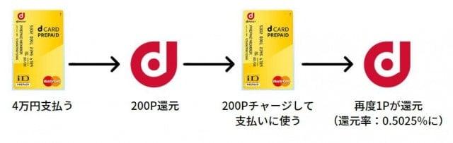 dカードプリペイドの再還元の流れ