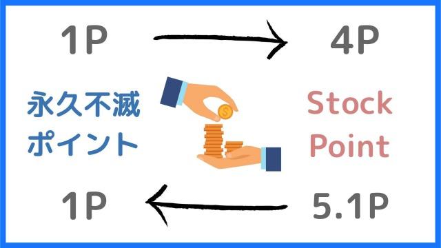 永久不滅ポイントの株式コースの交換レート