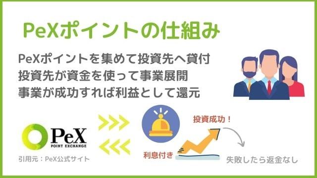 PeXポイント投資 仕組み