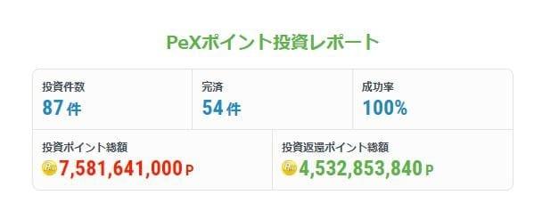 PeXポイント投資運用成功率