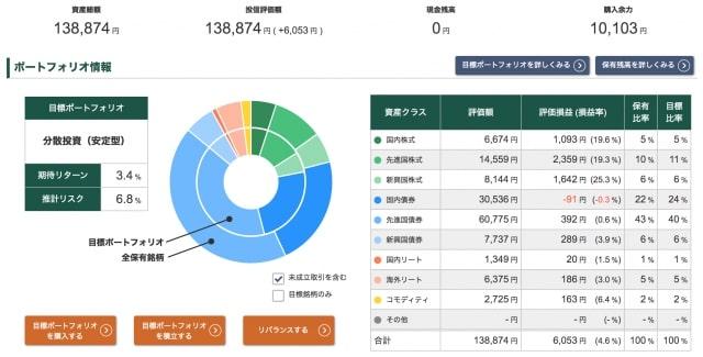 投信工房ポートフォリオ【2021年1月8日】