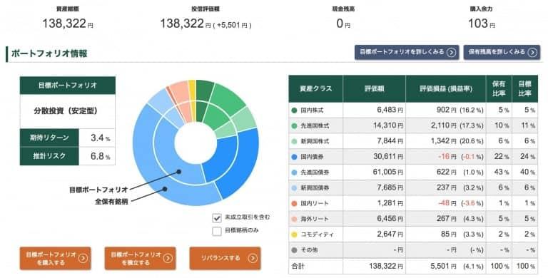 投信工房ポートフォリオ【2020年12月11日】
