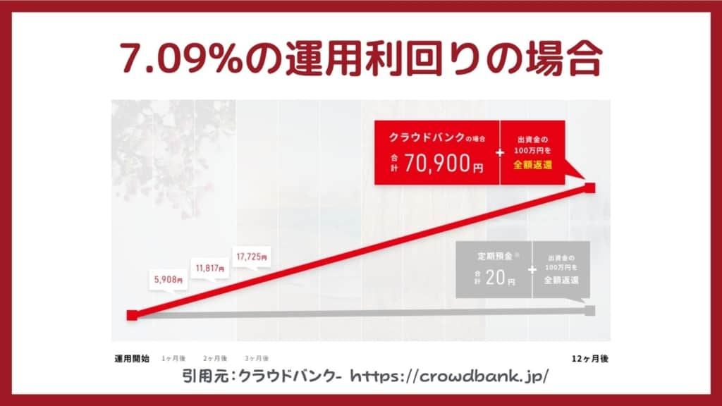 7.09%の実績利回りの場合【クラウドバンク】