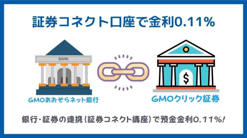 GMOクリック証券メリット:証券コネクト口座で金利0.11%