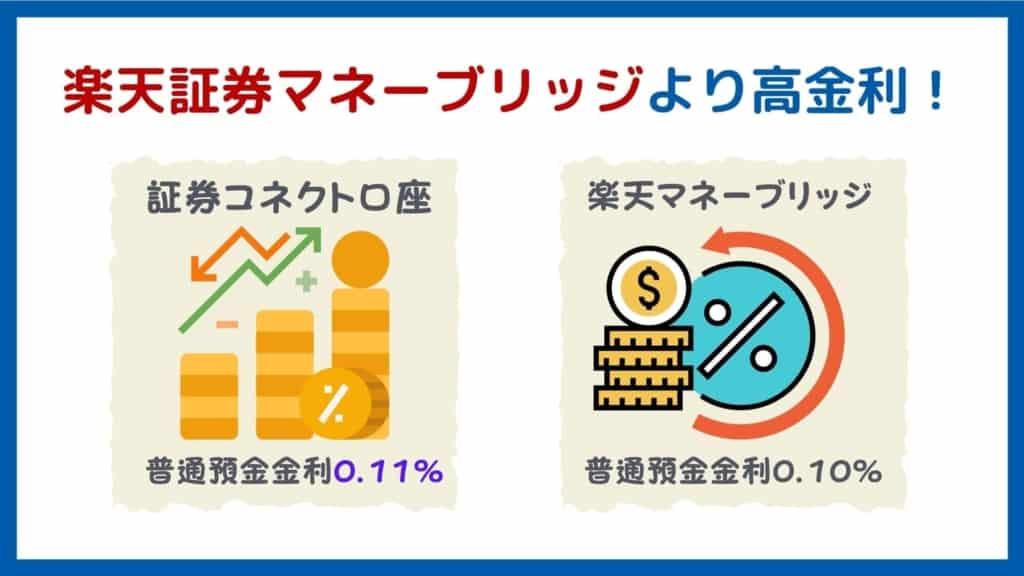 GMOクリック証券メリット:証券コネクト口座の金利0.11%は楽天証券マネーブリッジ よりも高い