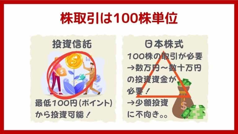 楽天ポイント投資のデメリット4:日本株の取引は100株単位