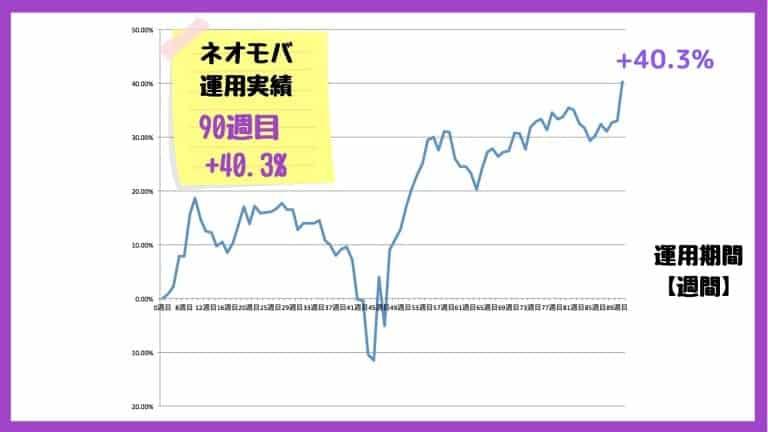 ネオモバのパフォーマンス【損益率】
