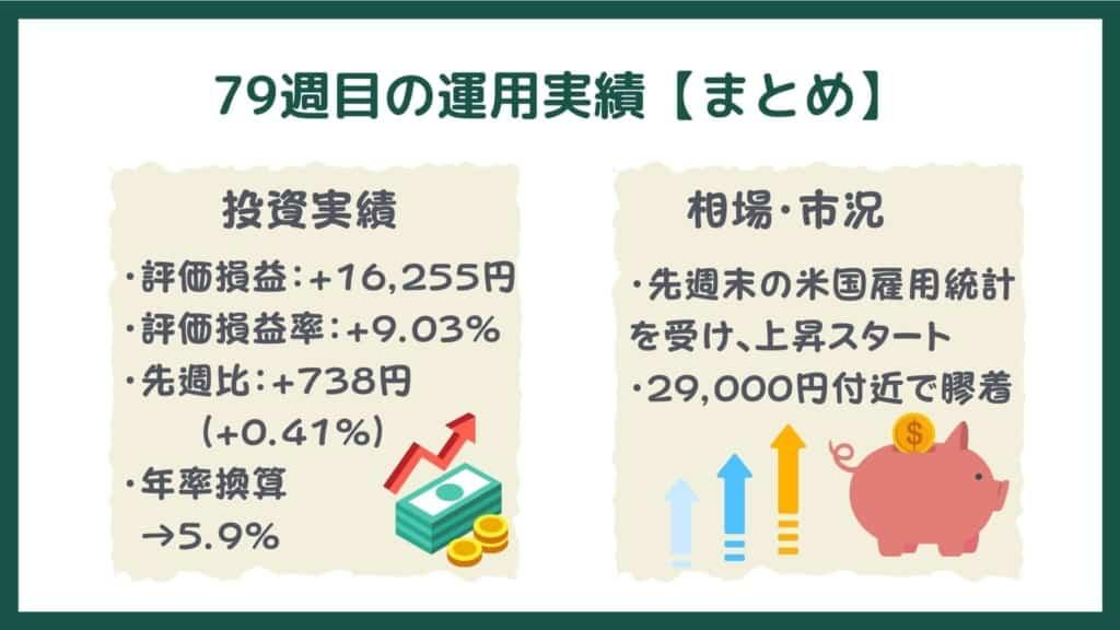 投信工房の運用実績【79週目・まとめ】