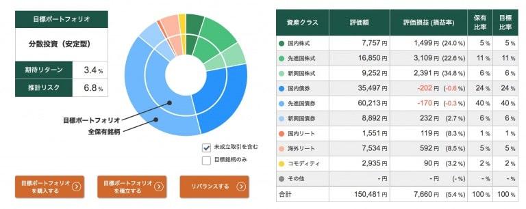 投信工房ポートフォリオ【2021年2月12日】