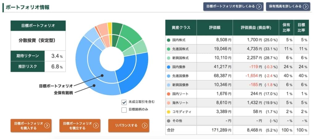 投信工房ポートフォリオ【2021年4月16日】