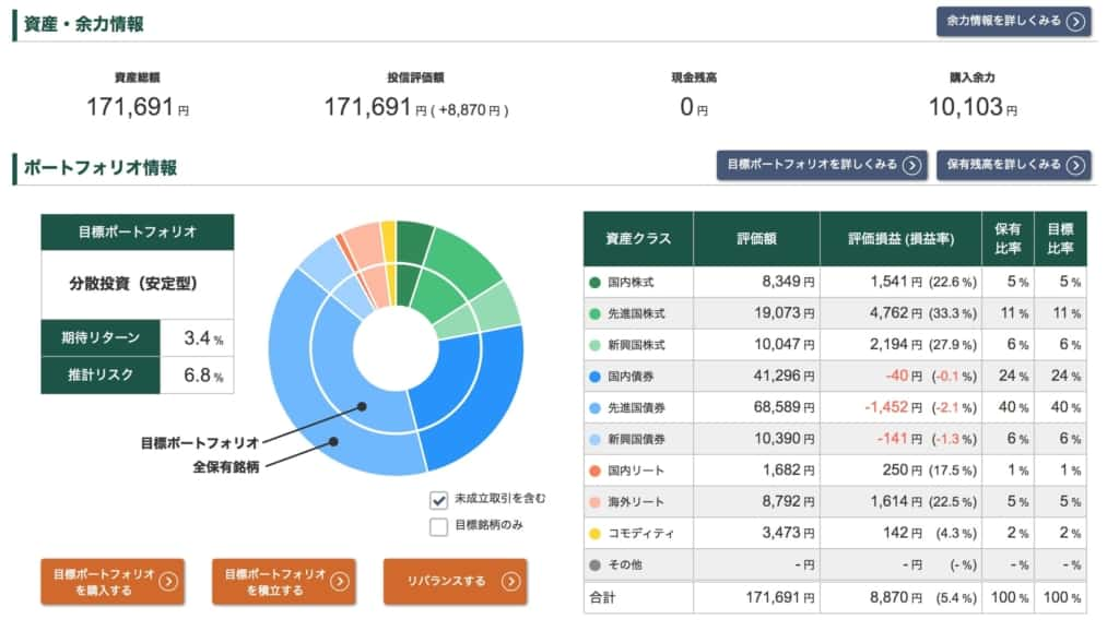 投信工房ポートフォリオ【2021年4月23日】
