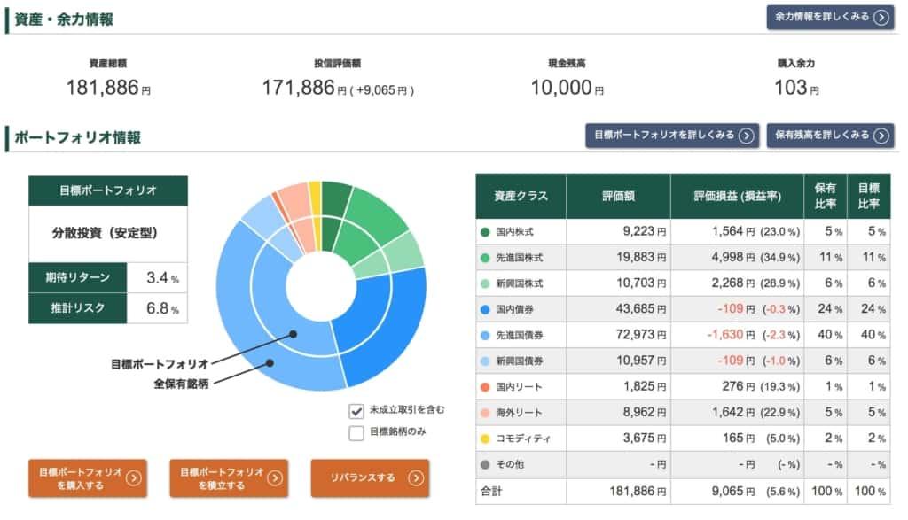 投信工房ポートフォリオ【2021年5月7日】