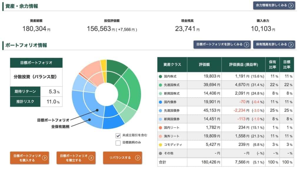 投信工房ポートフォリオ【2021年5月14日】