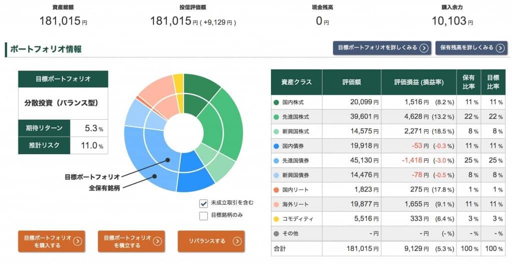 投信工房ポートフォリオ【2021年5月21日】