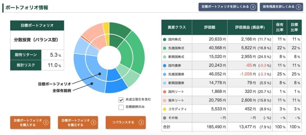 投信工房ポートフォリオ【2021年6月4日】
